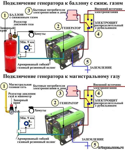 Газогенератор для выработки электроэнергии своими руками